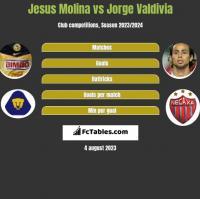 Jesus Molina vs Jorge Valdivia h2h player stats