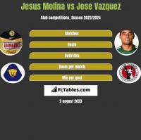Jesus Molina vs Jose Vazquez h2h player stats