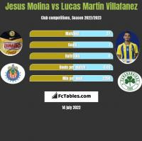 Jesus Molina vs Lucas Martin Villafanez h2h player stats
