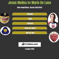 Jesus Molina vs Mario De Luna h2h player stats