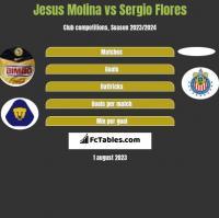 Jesus Molina vs Sergio Flores h2h player stats