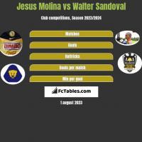 Jesus Molina vs Walter Sandoval h2h player stats