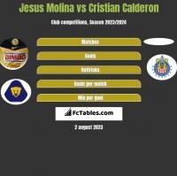 Jesus Molina vs Cristian Calderon h2h player stats