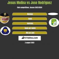 Jesus Molina vs Jose Rodriguez h2h player stats
