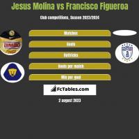 Jesus Molina vs Francisco Figueroa h2h player stats