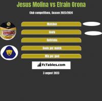 Jesus Molina vs Efrain Orona h2h player stats