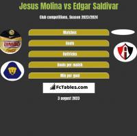 Jesus Molina vs Edgar Saldivar h2h player stats