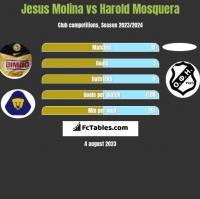 Jesus Molina vs Harold Mosquera h2h player stats