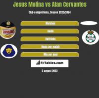 Jesus Molina vs Alan Cervantes h2h player stats