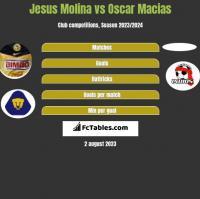 Jesus Molina vs Oscar Macias h2h player stats