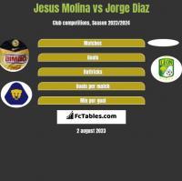 Jesus Molina vs Jorge Diaz h2h player stats