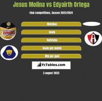 Jesus Molina vs Edyairth Ortega h2h player stats
