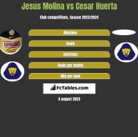 Jesus Molina vs Cesar Huerta h2h player stats
