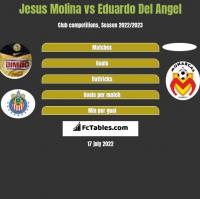 Jesus Molina vs Eduardo Del Angel h2h player stats