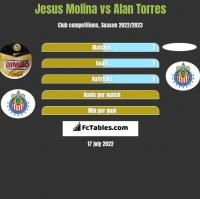 Jesus Molina vs Alan Torres h2h player stats
