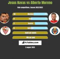 Jesus Navas vs Alberto Moreno h2h player stats
