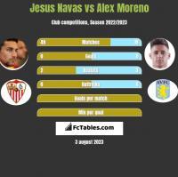Jesus Navas vs Alex Moreno h2h player stats