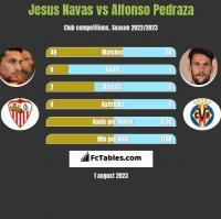 Jesus Navas vs Alfonso Pedraza h2h player stats
