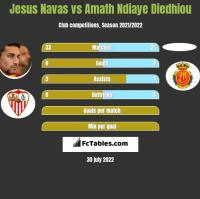 Jesus Navas vs Amath Ndiaye Diedhiou h2h player stats