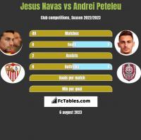 Jesus Navas vs Andrei Peteleu h2h player stats