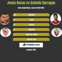 Jesus Navas vs Antonio Barragan h2h player stats