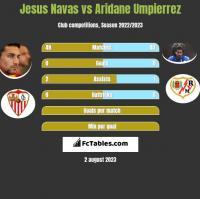 Jesus Navas vs Aridane Umpierrez h2h player stats