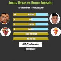 Jesus Navas vs Bruno Gonzalez h2h player stats