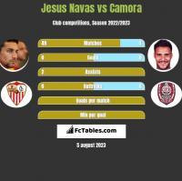 Jesus Navas vs Camora h2h player stats