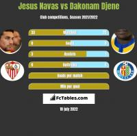 Jesus Navas vs Dakonam Djene h2h player stats