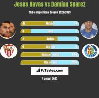 Jesus Navas vs Damian Suarez h2h player stats