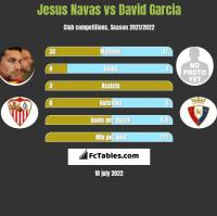 Jesus Navas vs David Garcia h2h player stats