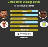 Jesus Navas vs Diego Carlos h2h player stats
