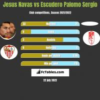 Jesus Navas vs Escudero Palomo Sergio h2h player stats
