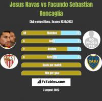 Jesus Navas vs Facundo Sebastian Roncaglia h2h player stats