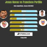 Jesus Navas vs Francisco Portillo h2h player stats