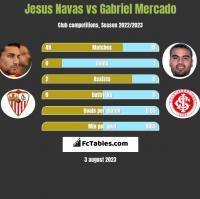 Jesus Navas vs Gabriel Mercado h2h player stats