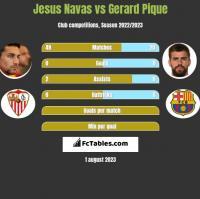 Jesus Navas vs Gerard Pique h2h player stats
