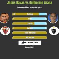 Jesus Navas vs Guilherme Arana h2h player stats