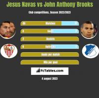 Jesus Navas vs John Anthony Brooks h2h player stats
