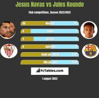 Jesus Navas vs Jules Kounde h2h player stats