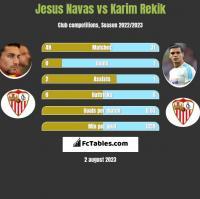 Jesus Navas vs Karim Rekik h2h player stats