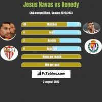 Jesus Navas vs Kenedy h2h player stats
