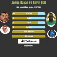 Jesus Navas vs Kevin Boli h2h player stats