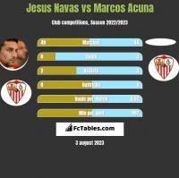 Jesus Navas vs Marcos Acuna h2h player stats