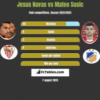 Jesus Navas vs Mateo Susic h2h player stats