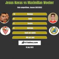 Jesus Navas vs Maximilian Woeber h2h player stats
