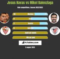 Jesus Navas vs Mikel Balenziaga h2h player stats