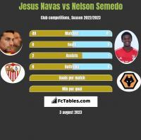 Jesus Navas vs Nelson Semedo h2h player stats