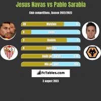 Jesus Navas vs Pablo Sarabia h2h player stats