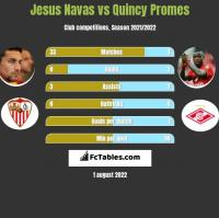 Jesus Navas vs Quincy Promes h2h player stats